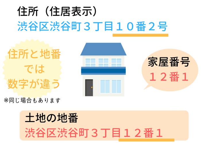 住居表示と土地の地番の違い