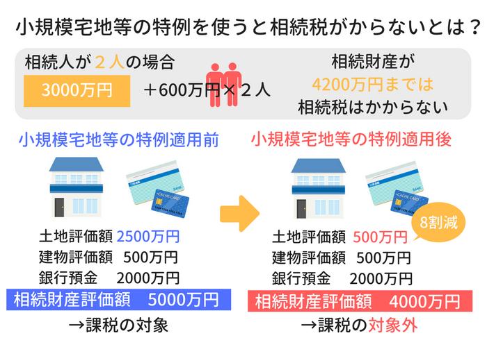 相続税申告の小規模宅地等の特例