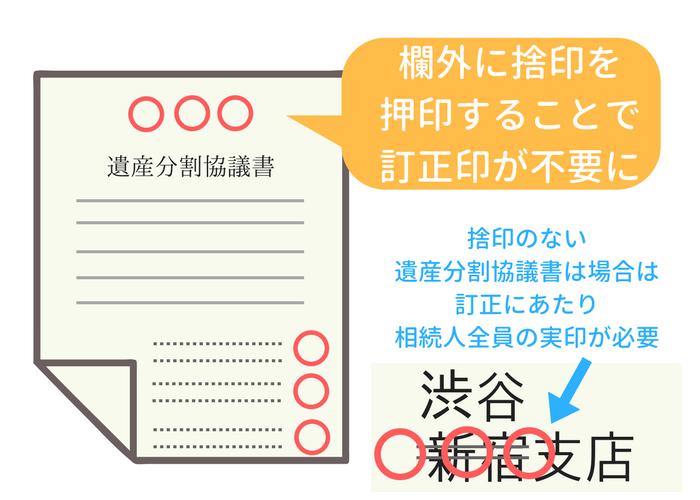 遺産分割協議書と訂正と捨印