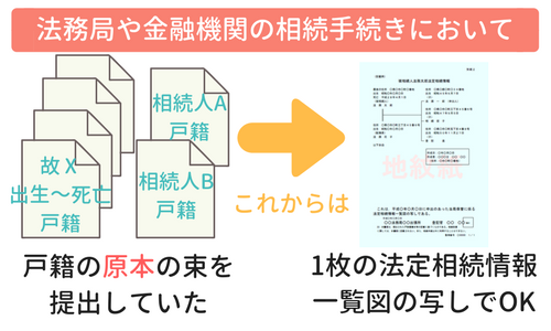 戸籍謄本の束と法定相続情報