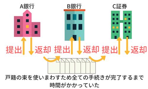 法定相続情報一覧図のメリットイメージ